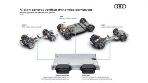 Audi developing single computer to run chassis, powertrain functions